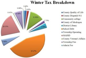 WinterTaxBreakdown